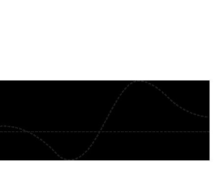 graph_III